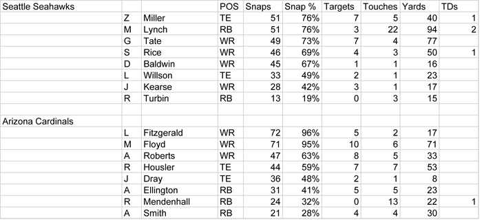 Week 7 Snap Data - Seattle copy